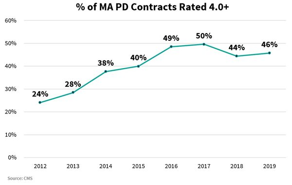 Percent-of-MA-PD-Contracts-Rated-4-0.JPG