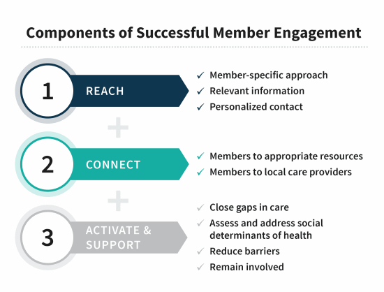 Components-of-Successful-Member-Engagement_v2-01-compressor.png