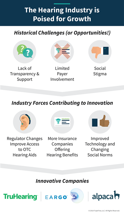 TripleTree_The-Hearing-Industry-is-Poised-for-Growth-01-(1).png