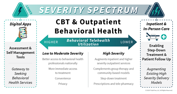 COVID's-Far-Reaching-Impact-on-Virtual-Behavioral-Health-02.png