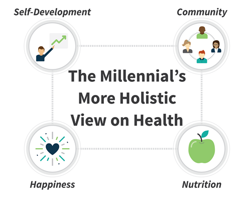 Image result for What are the Advantages of Holistic Health Care?